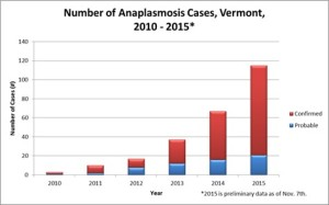 The number of confirmed and probable cases of Anaplasmosis in Vermont from 2010-2015.